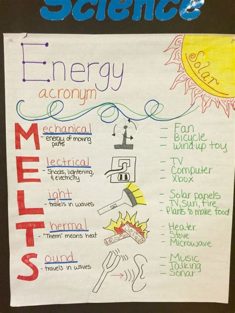 The 25+ Best 4th Grade Science Ideas On Pinterest  4th Grade Science Lessons, 6th Grade Science