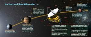 List of the upcoming space missions and events | Filippo ...