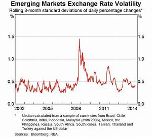 Depreciation Rate Chart Volatility And Market Pricing Speeches Rba