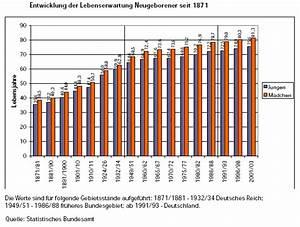 Lebenserwartung Männer Berechnen : das projekt rchen deutschland lebenserwartung von geringverdienern sinkt ~ Themetempest.com Abrechnung