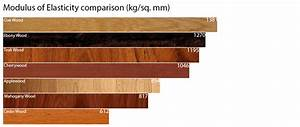 Wood Comparison information of our home furniture