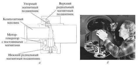 Супермаховики Блог Алексея Турчина — LiveJournal