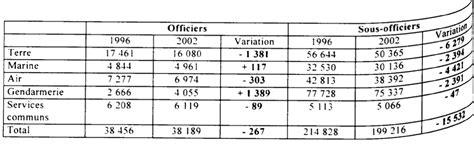 projet de loi relatif aux mesures en faveur du personnel militaire dans le cadre de la