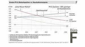 Pv Stromspeicher Preise : studie stromspeicherparit t ab 2017 m glich sonnewind w rme ~ Frokenaadalensverden.com Haus und Dekorationen