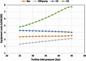 Cost Variation Of Orc Components Versus Turbine Pressure