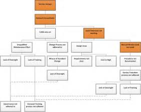 Itil Root Cause Analysis Template by Gallery Of Root Cause Analysis Report Template