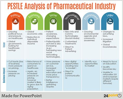 pestle analysis template conduct pestle analysis using an editable powerpoint template
