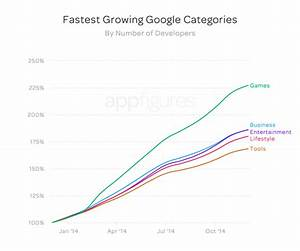 App Stores Growth Accelerates In 2014 | App store Insights ...