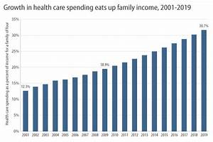 Family Health Spending to Rise Rapidly - Center for ...