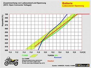 Autobatterie Ladezeit Berechnen : akku laden ~ Themetempest.com Abrechnung