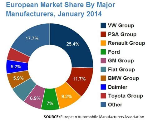 European Auto Sales Rise For Fifth Consecutive Month