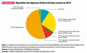 Aide De L Etat Pour Voiture : d penses sociales les d partements ont d bours 33 milliards d euros en 2015 ~ Medecine-chirurgie-esthetiques.com Avis de Voitures