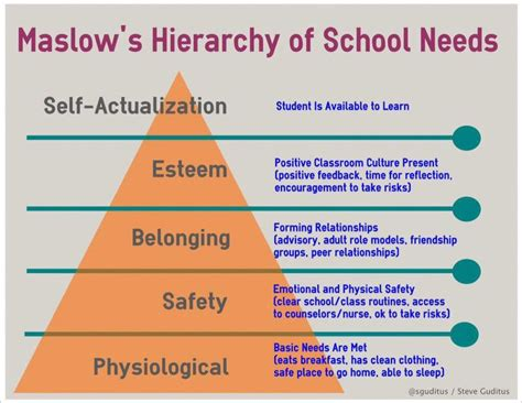 @sguditus @jonharper70bd Before Students Are Available To Learn, Their Social Emotional Needs