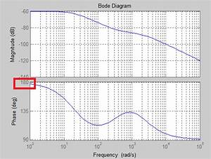 Is This A Matlab Bode Phase Plot Error