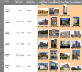 Building Construction Types
