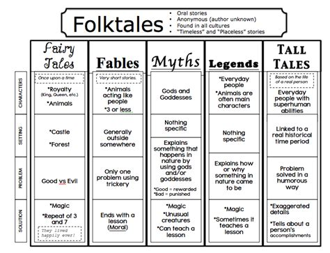 oh what a difference some folktales fairytales and fables oh my lessons by