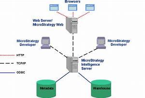 Sankey Diagram Microstrategy