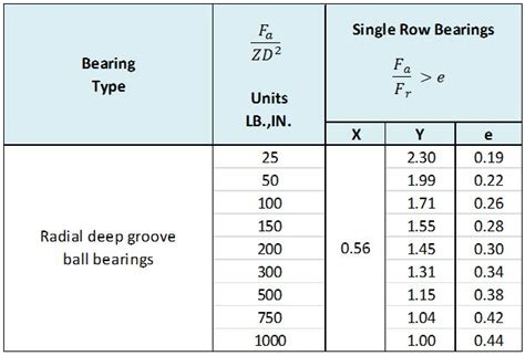 ball bearing overview  technical information