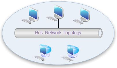 network topology diagrams free exles templates