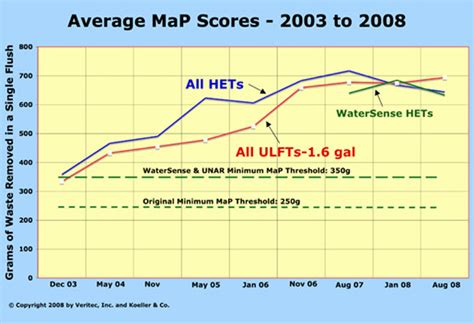 2014 map test score chart quotes