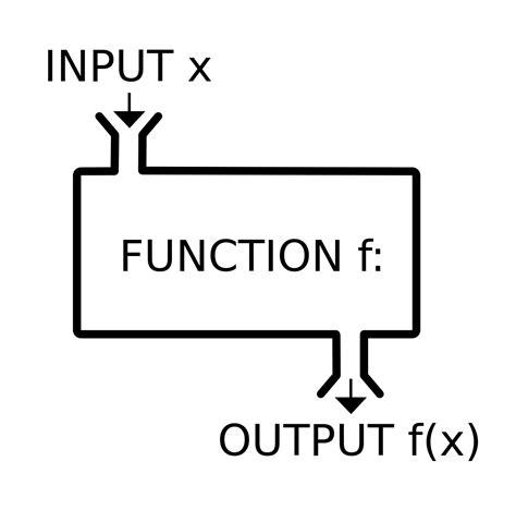 template function function mathematics