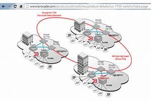 Converge  Network Digest  Openflow