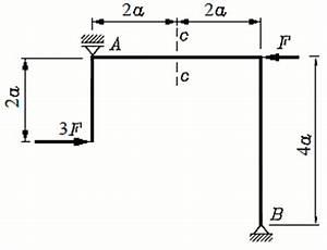 Statisch Unbestimmte Systeme Berechnen : schnittgr en f r ebene systeme ~ Themetempest.com Abrechnung