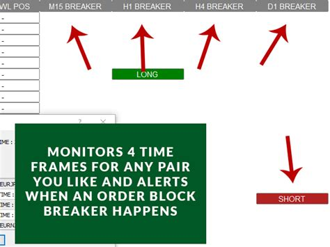 (to be honest, i haven't really been looking for such an indicator because i'd rather eyeball the lines myself.) Скачайте Технический индикатор 'Order Block Breaker ...