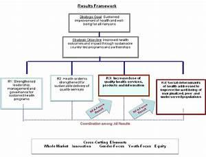 Usaid Aphiaplus Results Framework