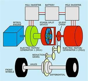 Working Of Hybrid Cars  How Hybrid Cars Works  Series And