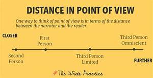 Point of view essay someone that writes papers for you point of view ...