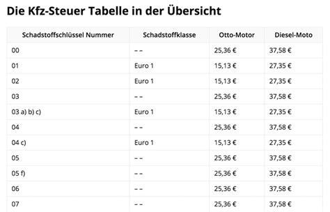 steuer kfz diesel kfz steuer tabelle rechnen sie ihre kfz steuer aus