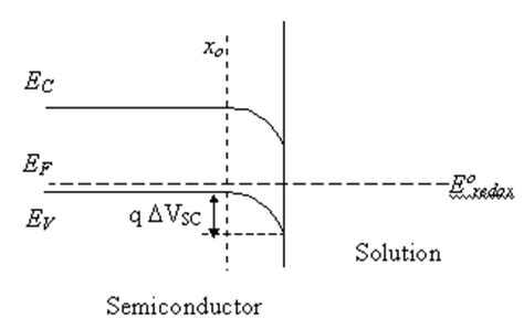 file diagram of band bending interfaces between two 5