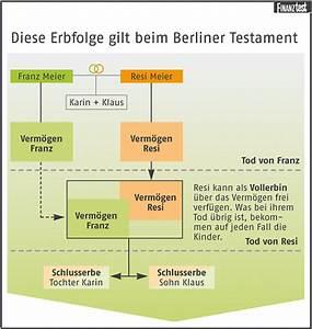 Berliner Testament Beispiel : berliner testament sicherheit f r den ehepartner stiftung warentest ~ Orissabook.com Haus und Dekorationen