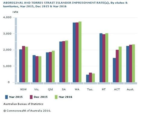 australian bureau statistics the facts about indigenous youth detention in australia