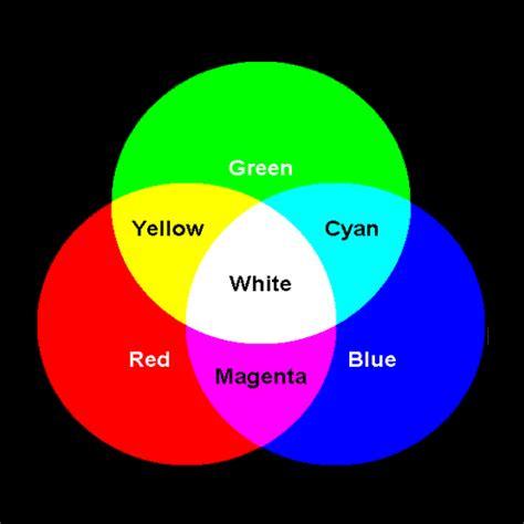 color system additive color system