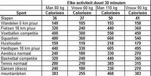 100 calorieën verbranden