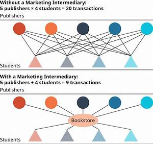 Supply Chains And Distribution Channels
