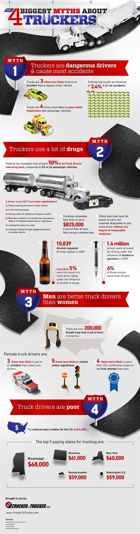 truck truckers myths infographic drivers driver trucks biggest infographics names delivery quotes trucker trucking company four appreciation week brandongaille industry