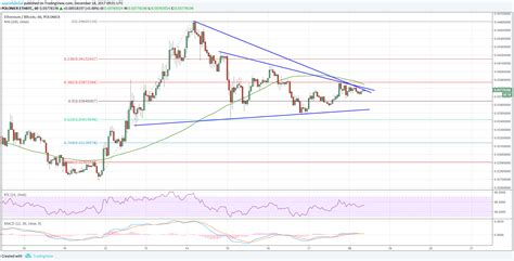 Bitcoin and ethereum are currencies, and should be judged by how good they are at being money. ETH/BTC Forecast: Ethereum To Break This Vs Bitcoin? - Ethereum World News