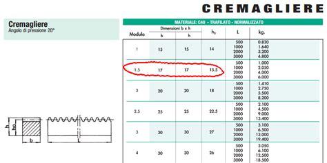 Dimensionamento Cremagliera - diy progetti cnc in ferro 7 scelta dei motori
