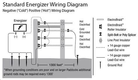 wiring diagram for electric fence readingrat net