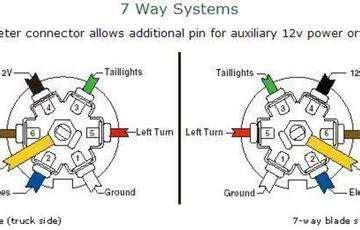 Solved Chevy Truck Trailer Plug Wiring Diagram Fixya