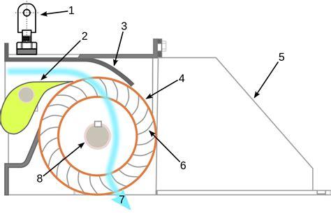 turbina de flujo transversal wikipedia la enciclopedia