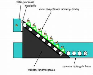 Positioning The Escalator  Inclined Plane