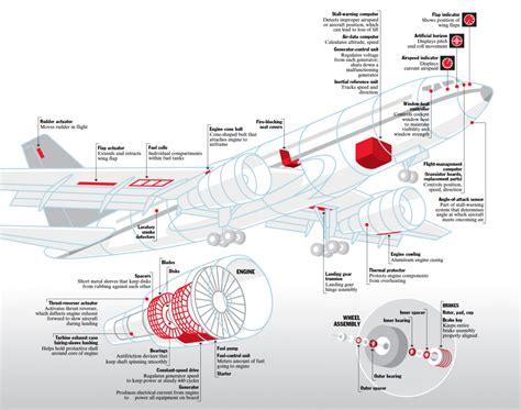 Aircraft Counterfeit Parts - Visualoop
