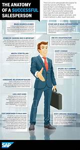 Retail Salesperson Career Information
