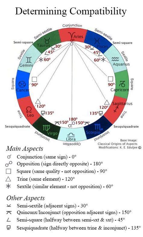 astrology chart ideas  pinterest