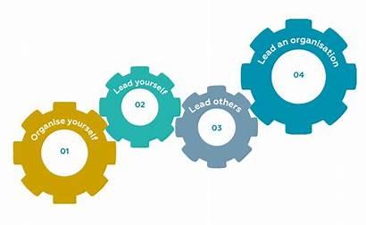 Development Professional Driving Process Lma Career Below