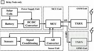 Hardware Block Diagram Of The Sensor Node An Sn Consists